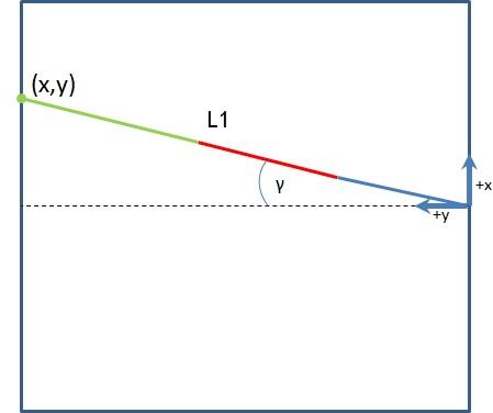Inverse Kinematics tutorial oscar